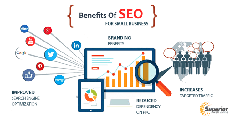 How SEO Can Help Small Business To Grow